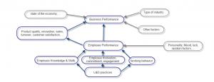 blogpost-roi-mental-map-factors-influence-ld