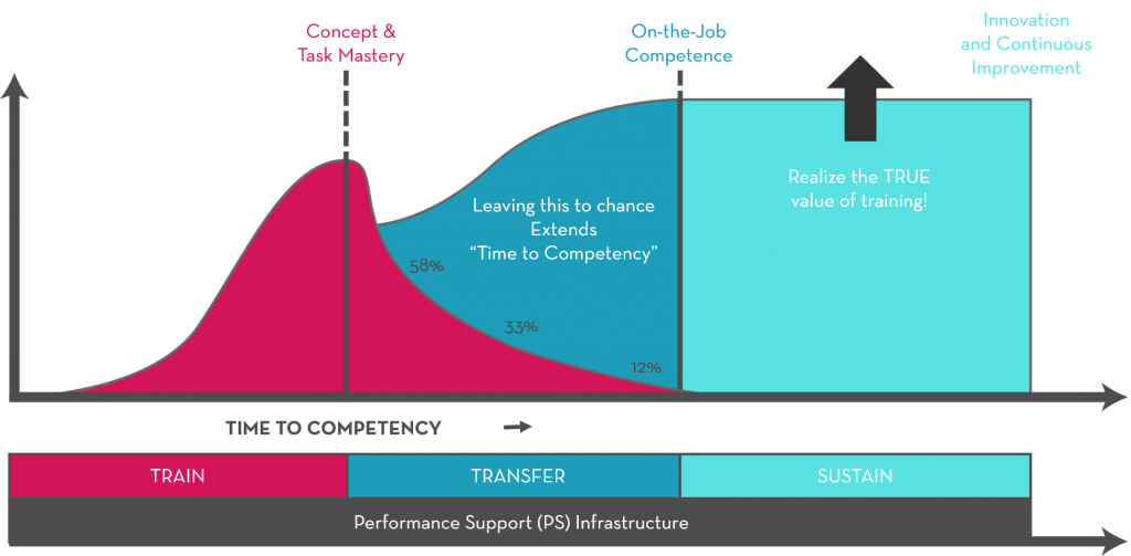 concepts of competencies to the jobs